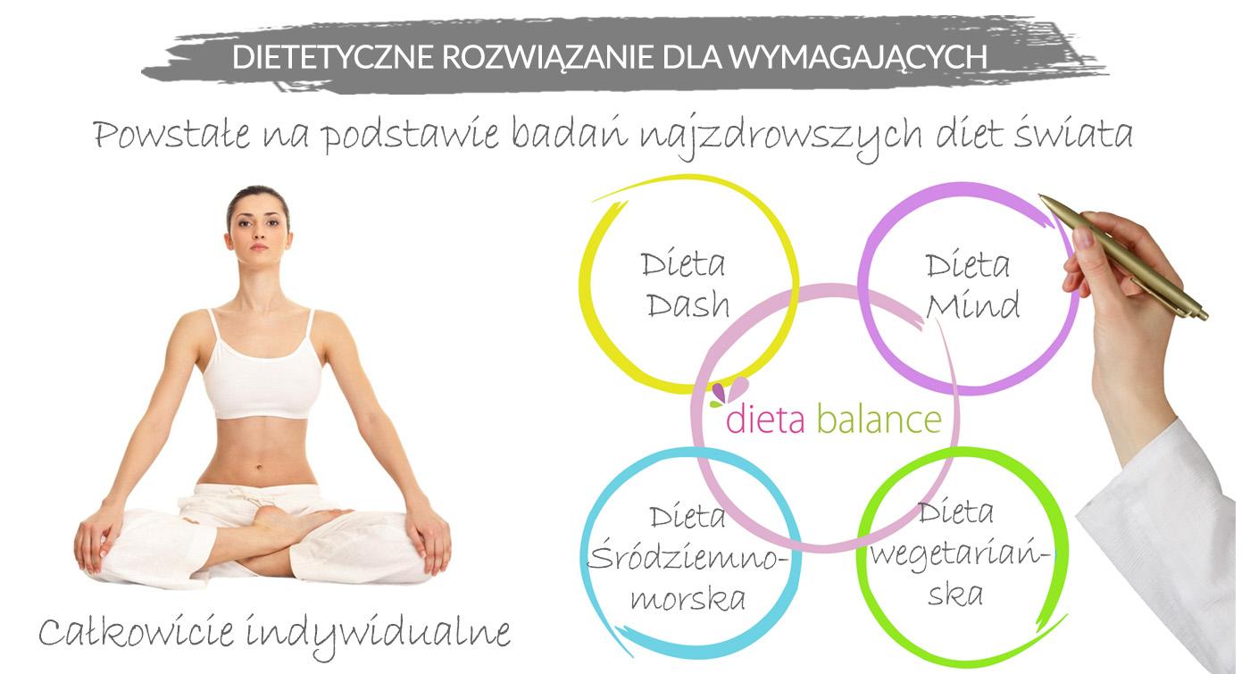 Najlepszy dietetyk Wrocław