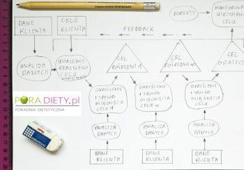 Jak efektywnie współpracować z dietetykiem? Proces zmiany